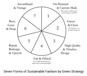 seven forms sustainable fashion
